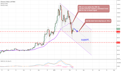 ETHUSD: Ethereum / USD - downward pressure is high