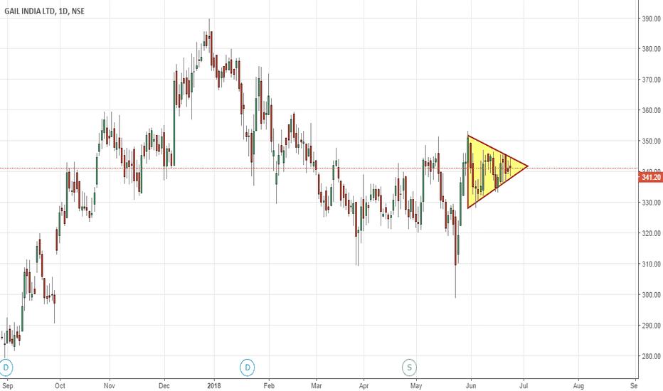 GAIL: chart pattern