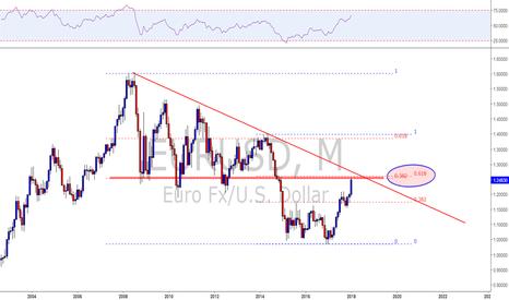 EURUSD: EURUSD approaching long term fibo cluster!