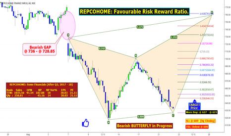 REPCOHOME: REPCOHOME: Favourable Risk Reward Ratio.