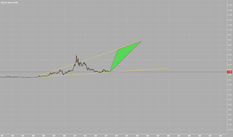 XAGUSD: I'm so bullish I have no words. Sweetest chart ever. (Long term)