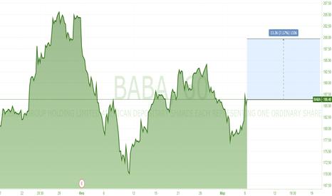 BABA: Сделка по Alibaba Group Holding Limited (BABA)