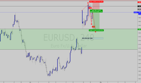 EURUSD: EURUSD ABCD Projection