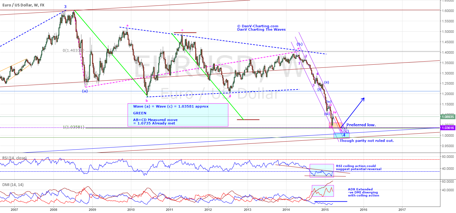 """EURUSD - COULD IT BE THE """"COME BACK KID""""? - UPDATED"""