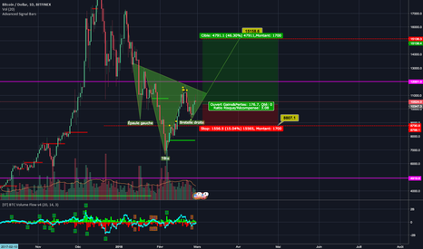 BTCUSD: bitcoin trend up soon