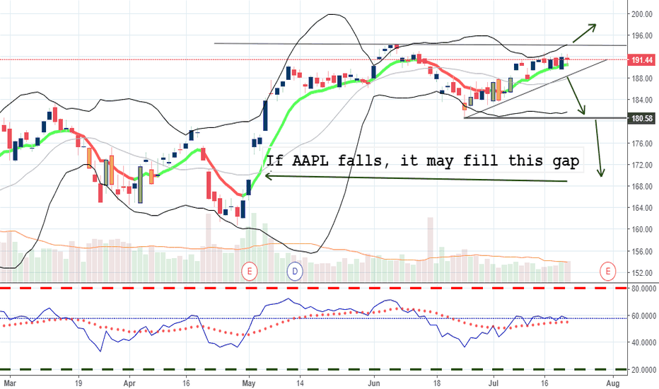AAPL: No position. Just watching