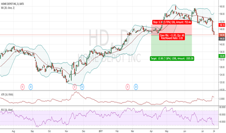 HD: A possible breakout trend trade?