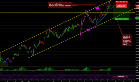 XAUUSD: Gold Has Completed AB=CD Pattern (w/ Warning Signs!)