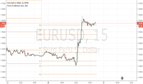 EURUSD: EURUSD: Uptrend