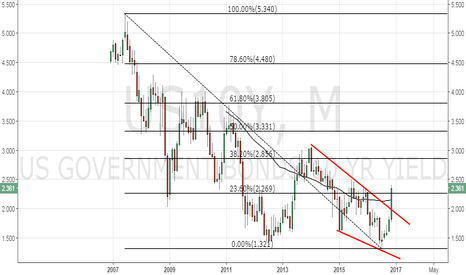 US10Y: US 10-yr yield – rally overdone or more to come?