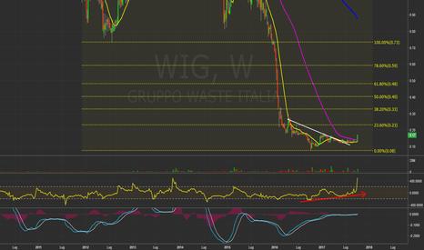 WIG: WIG - (Ita)