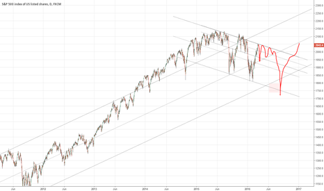 SPX500: SPX -  Capped around here