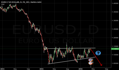 EURUSD: Is that a possibility?