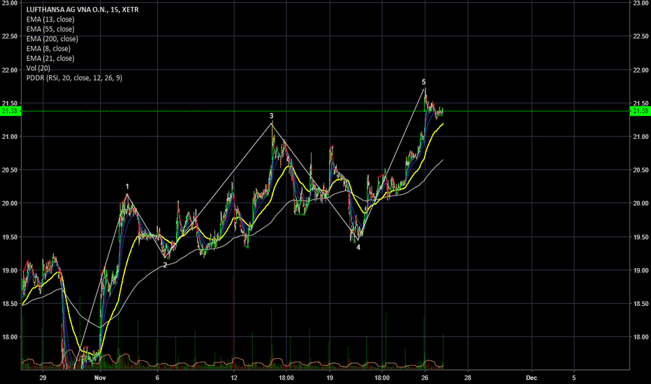 LHA: Is it a five wave structure?