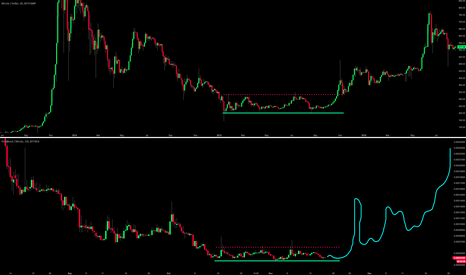 BTCUSD: is $1ST bottoming out like $BTC 2015 ..?!