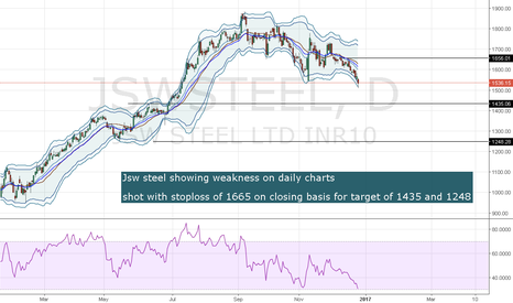 JSWSTEEL: short jsw steel