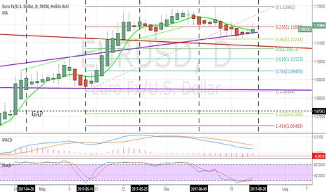 EURUSD: Euro dollaro prova una ripartenza