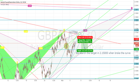 GBPAUD: GBP/AUD make profits.