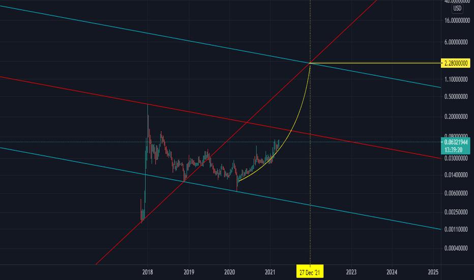 tradingview tron btc)