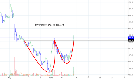 CASTROLIND: Is Castrol a buy ??