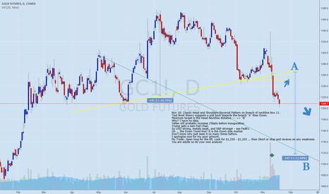 GC1!: Gold HS Reversal Short