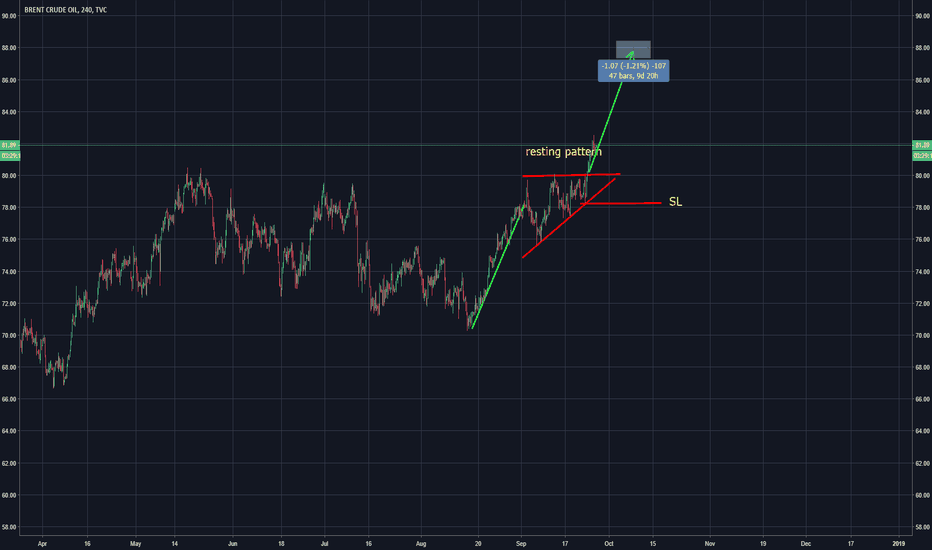 UKOIL: buying is the best strategy for UKOIL