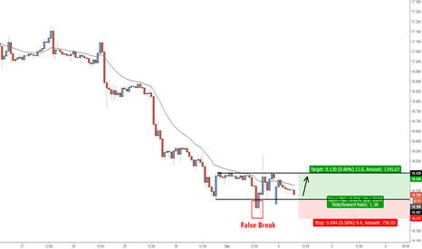 XAGUSD: XAG - Buy at False Break Level
