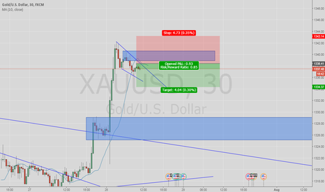 XAUUSD: sell down trend