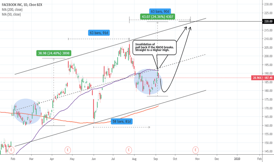 FB Stock Price and Chart — TradingView