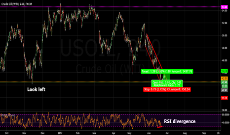 USOIL: simple buying opportunity