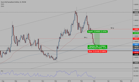 EURCAD: EURCAD - Bullish Demand Trade (Bullish TCT)