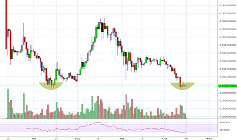 IOTBTC: IOT/BTC is in a key situation of a double bottom on the daily