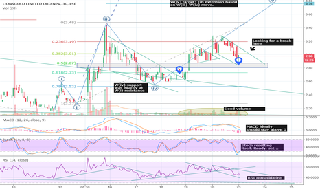 LION: #LION #Lionsgold - Back-test of key area, looking strong