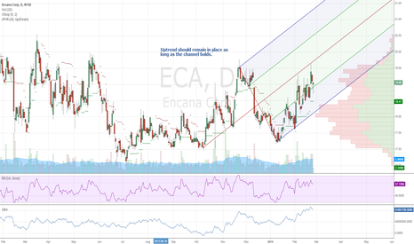 ECA: Uptrend for $ECA