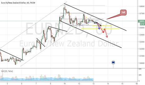 EURNZD: EUR.NZD Range in range.