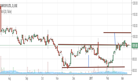 INFY: infosys double bottom break out