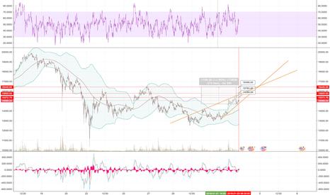 BTCUSD: Ascending triangle day trade btc