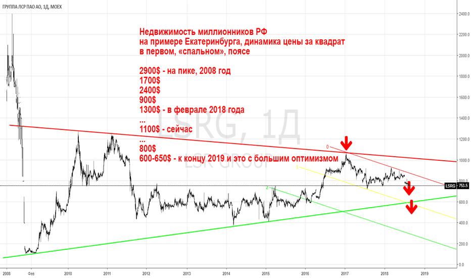 LSRG: LSRG - недвижимость РФ, города-миллионники