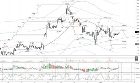 EURUSD: EURUSD: евро дорожает на фоне ухода от риска