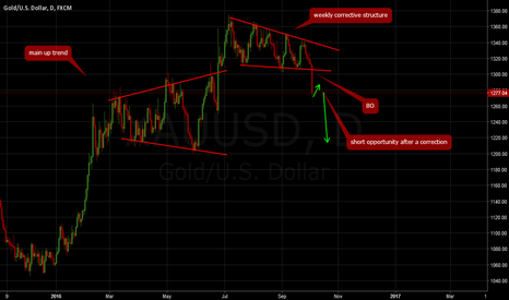 XAUUSD: GOLD: Short opportunity