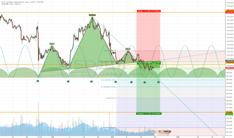 USDJPY: USDJPY/H4 cycle,H&S