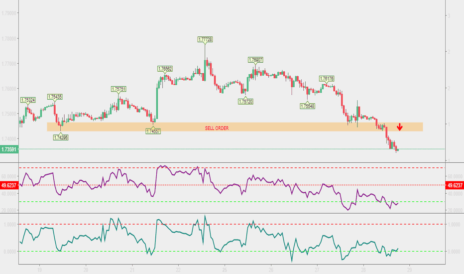GBPCAD: SELL ORDER