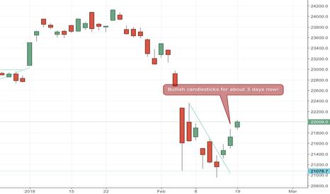 NI225: Nikkei 225 Trading Idea
