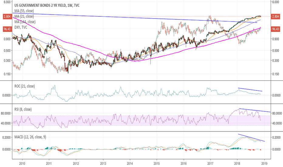 US02Y: US2Y with DXY - moving together