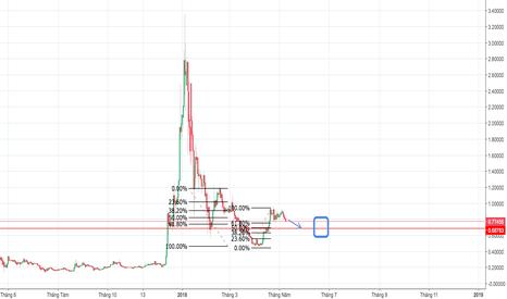 XRPUSD: Sell XRP về 0.65000