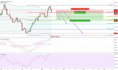 XAUUSD: Gold has been the turning point