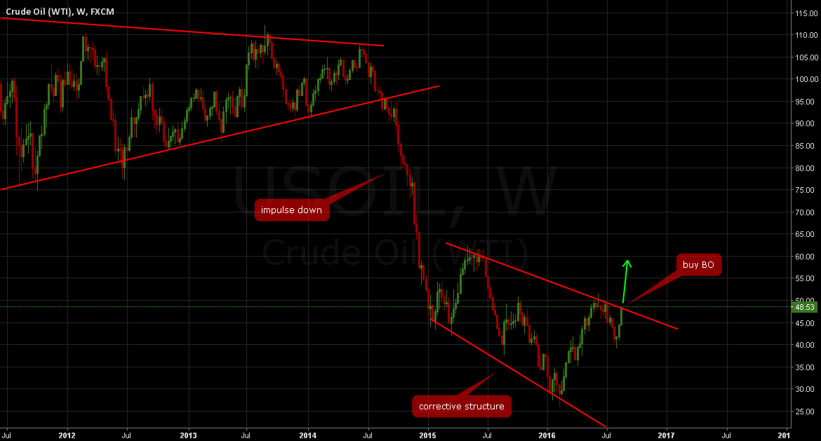 OIL: Buy breakout