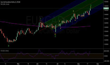EURCAD: EURCAD: EW Wave5 of 3 Complete ?