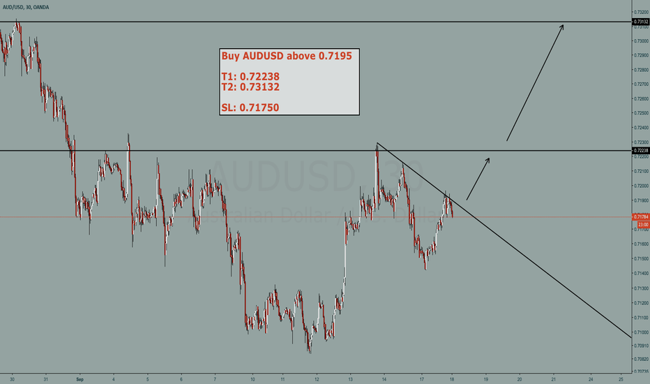 AUDUSD: AUDUSD buy setup on smaller timeframe