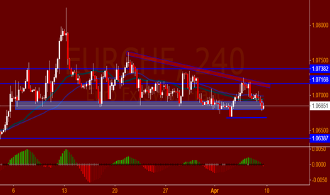 EURCHF: EUR CHF * TODAY, ON BIG PICTURE.